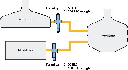 Monitor Brew House Turbidity Inline