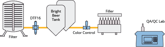 Measure Wort color and final beer color inline