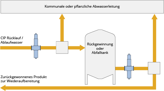 Schematische Darstellung, wie Pflanzenabwässer in einen Sammelbehälter umgeleitet werden können, anstatt sie direkt in den Abfluss zu leiten