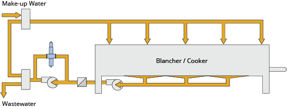 Blancher Make-up Water Monitoring and Control