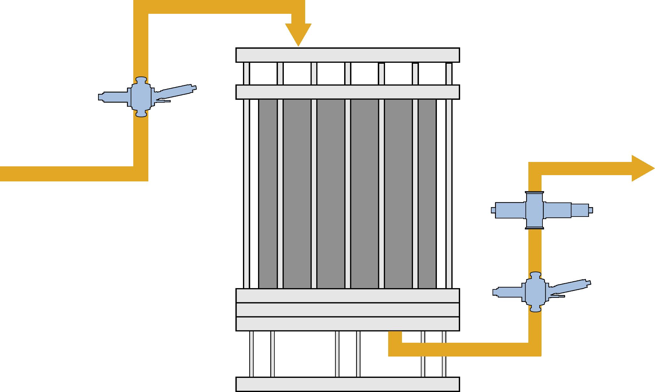 Chromatography Control