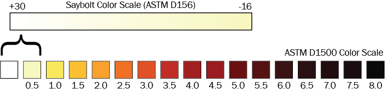 Color swatches showing how the Saybolt (ASTM D156) color scale relates to the ASTM D1500 color scale